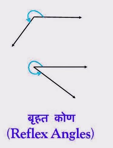 बृहत कोण (Reflex Angle)