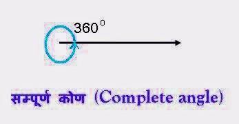 सम्पूर्ण कोण (Complete Angle)